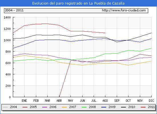 Evolucion  de los datos de parados para el Municipio de LA PUEBLA DE CAZALLA hasta AGOSTO del 2011.
