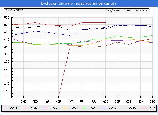 Evolucion  de los datos de parados para el Municipio de BARCARROTA hasta AGOSTO del 2011.