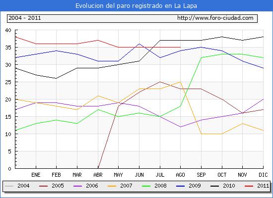 Evolucion  de los datos de parados para el Municipio de LA LAPA hasta AGOSTO del 2011.