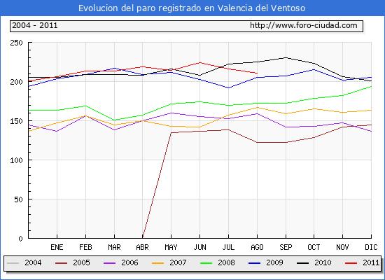 Evolucion  de los datos de parados para el Municipio de VALENCIA DEL VENTOSO hasta AGOSTO del 2011.