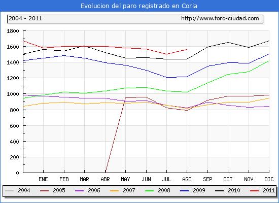 Evolucion  de los datos de parados para el Municipio de CORIA hasta AGOSTO del 2011.