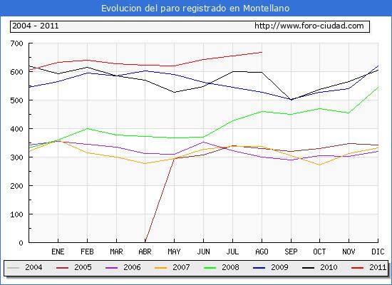 Evolucion  de los datos de parados para el Municipio de MONTELLANO hasta AGOSTO del 2011.