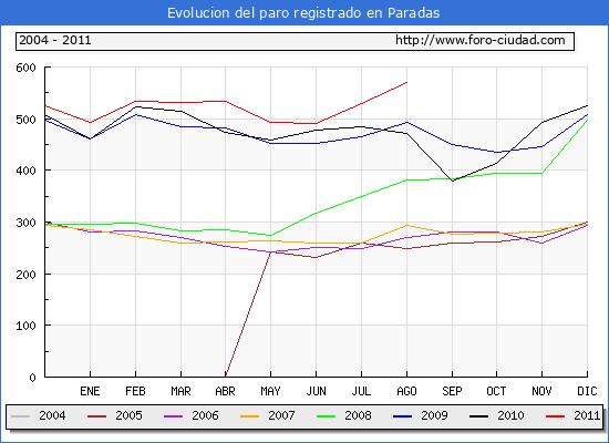 Evolucion  de los datos de parados para el Municipio de PARADAS hasta AGOSTO del 2011.