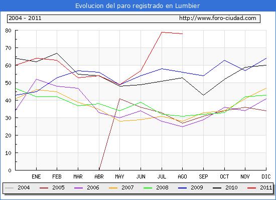 Evolucion  de los datos de parados para el Municipio de LUMBIER hasta AGOSTO del 2011.