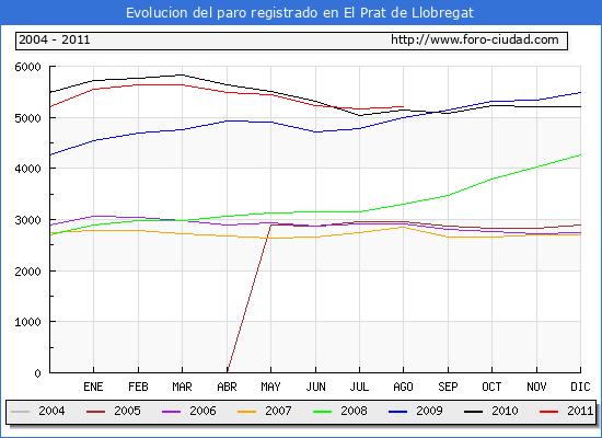 Evolucion  de los datos de parados para el Municipio de EL PRAT DE LLOBREGAT hasta AGOSTO del 2011.