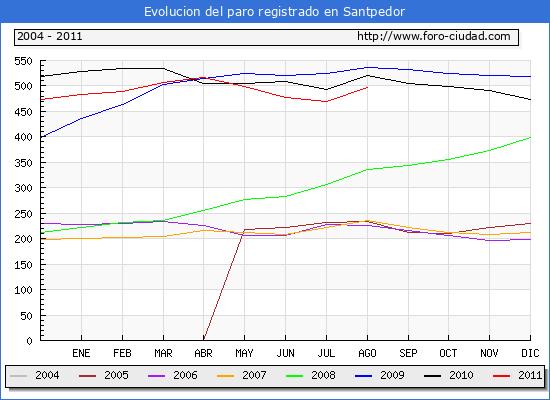 Evolucion  de los datos de parados para el Municipio de SANTPEDOR hasta AGOSTO del 2011.