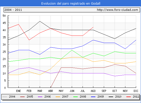 Evolucion  de los datos de parados para el Municipio de GODALL hasta AGOSTO del 2011.