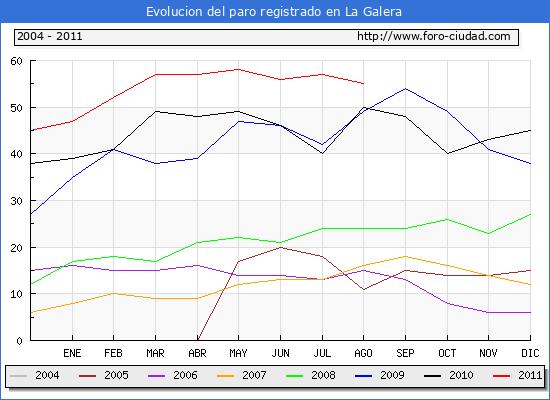 Evolucion  de los datos de parados para el Municipio de LA GALERA hasta AGOSTO del 2011.