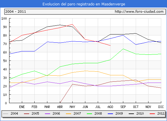 Evolucion  de los datos de parados para el Municipio de MASDENVERGE hasta AGOSTO del 2011.