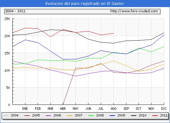 Evolucion  de los datos de parados para el Municipio de EL GASTOR hasta AGOSTO del 2011.