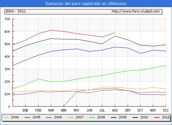 Evolucion  de los datos de parados para el Municipio de ULLDECONA hasta AGOSTO del 2011.