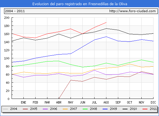 Evolucion  de los datos de parados para el Municipio de FRESNEDILLAS DE LA OLIVA hasta AGOSTO del 2011.