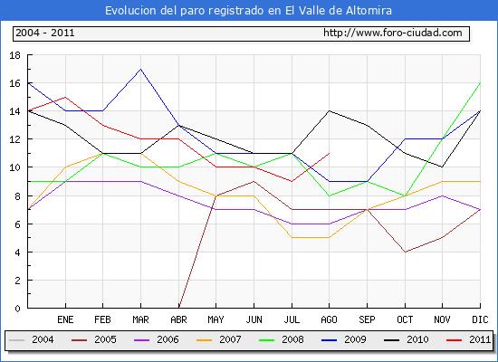 Evolucion  de los datos de parados para el Municipio de PUEBLA DE DON FRANCISCO hasta AGOSTO del 2011.