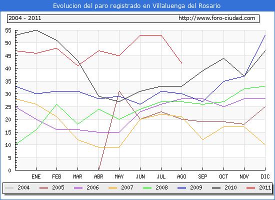 Evolucion  de los datos de parados para el Municipio de VILLALUENGA DEL ROSARIO hasta AGOSTO del 2011.