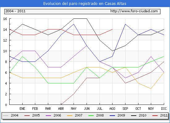 Evolucion de los datos de parados para el Municipio de Casas Altas hasta Agosto del 2011.