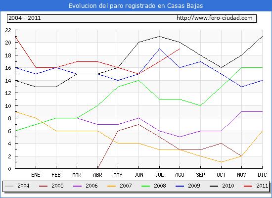 Evolucion  de los datos de parados para el Municipio de CASAS BAJAS hasta AGOSTO del 2011.