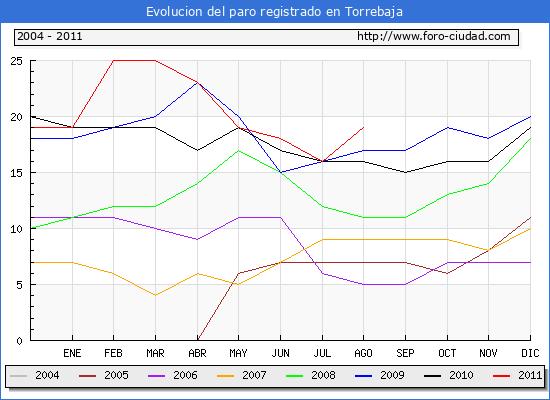 Evolucion  de los datos de parados para el Municipio de TORREBAJA hasta AGOSTO del 2011.
