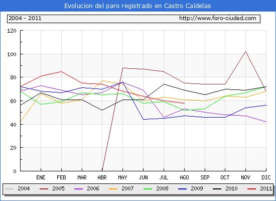 Evolucion  de los datos de parados para el Municipio de CASTRO CALDELAS hasta AGOSTO del 2011.