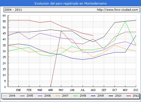 Evolucion  de los datos de parados para el Municipio de MONTEDERRAMO hasta AGOSTO del 2011.