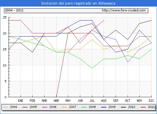 Evolucion  de los datos de parados para el Municipio de ALDEASECA hasta AGOSTO del 2011.