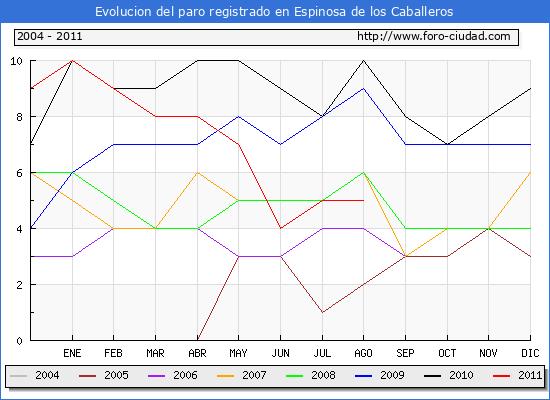 Evolucion  de los datos de parados para el Municipio de ESPINOSA DE LOS CABALLEROS hasta AGOSTO del 2011.