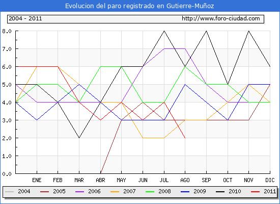 Evolucion  de los datos de parados para el Municipio de Gutierre-Mu�oz hasta Agosto del 2011.
