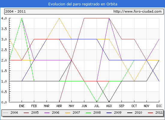 Evolucion  de los datos de parados para el Municipio de ORBITA hasta AGOSTO del 2011.