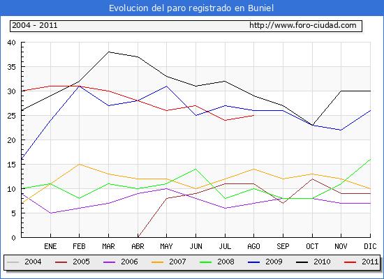 Evolucion  de los datos de parados para el Municipio de BUNIEL hasta AGOSTO del 2011.