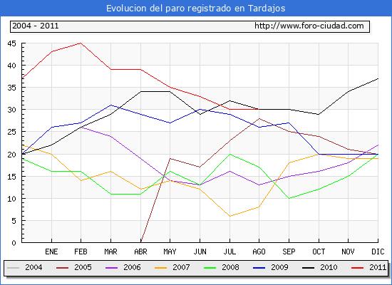 Evolucion  de los datos de parados para el Municipio de TARDAJOS hasta AGOSTO del 2011.