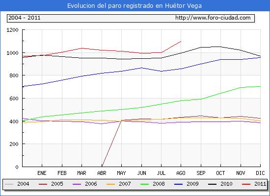 Evolucion  de los datos de parados para el Municipio de HUETOR VEGA hasta AGOSTO del 2011.