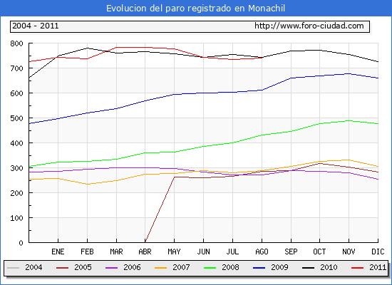 Evolucion  de los datos de parados para el Municipio de MONACHIL hasta AGOSTO del 2011.