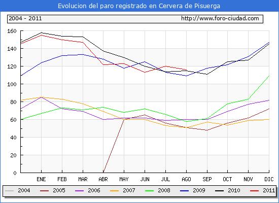 Evolucion  de los datos de parados para el Municipio de CERVERA DE PISUERGA hasta AGOSTO del 2011.