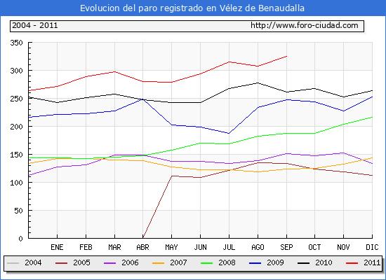 Evolucion  de los datos de parados para el Municipio de VELEZ DE BENAUDALLA hasta SEPTIEMBRE del 2011.