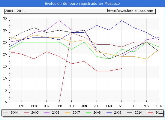 Evolucion  de los datos de parados para el Municipio de MASUECO hasta SEPTIEMBRE del 2011.