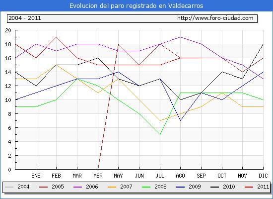 Evolucion  de los datos de parados para el Municipio de VALDECARROS hasta SEPTIEMBRE del 2011.