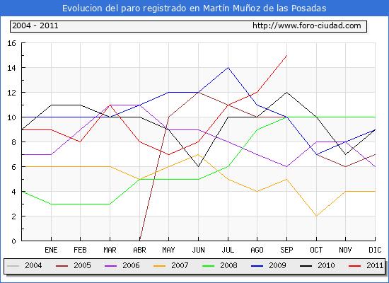 Evolucion  de los datos de parados para el Municipio de MARTIN MU�OZ DE LAS POSADAS hasta SEPTIEMBRE del 2011.