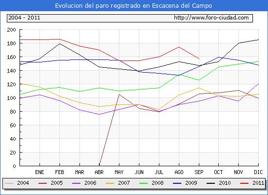 Evolucion  de los datos de parados para el Municipio de ESCACENA DEL CAMPO hasta SEPTIEMBRE del 2011.