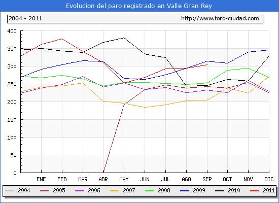Evolucion  de los datos de parados para el Municipio de VALLE GRAN REY hasta SEPTIEMBRE del 2011.