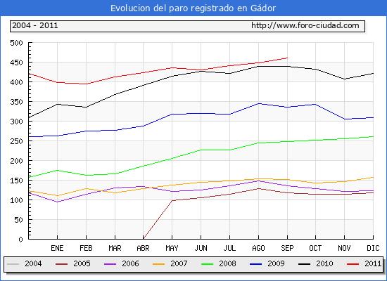 Evolucion  de los datos de parados para el Municipio de GADOR hasta SEPTIEMBRE del 2011.