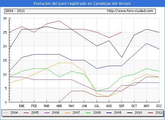 Evolucion  de los datos de parados para el Municipio de CANALEJAS DEL ARROYO hasta SEPTIEMBRE del 2011.