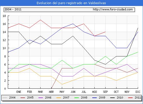 Evolucion  de los datos de parados para el Municipio de VALDEOLIVAS hasta SEPTIEMBRE del 2011.