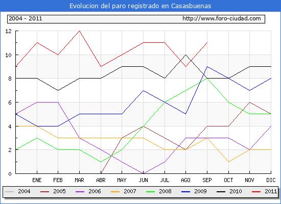 Evolucion  de los datos de parados para el Municipio de CASASBUENAS hasta SEPTIEMBRE del 2011.