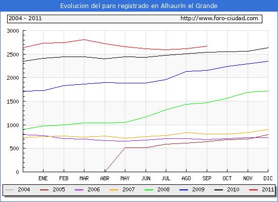 Evolucion  de los datos de parados para el Municipio de ALHAURIN EL GRANDE hasta SEPTIEMBRE del 2011.