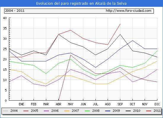 Evolucion  de los datos de parados para el Municipio de ALCALA DE LA SELVA hasta SEPTIEMBRE del 2011.