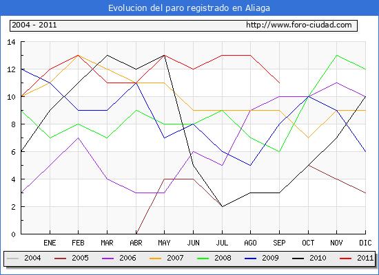 Evolucion  de los datos de parados para el Municipio de ALIAGA hasta SEPTIEMBRE del 2011.