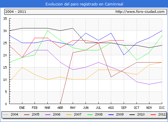 Evolucion  de los datos de parados para el Municipio de CAMINREAL hasta SEPTIEMBRE del 2011.