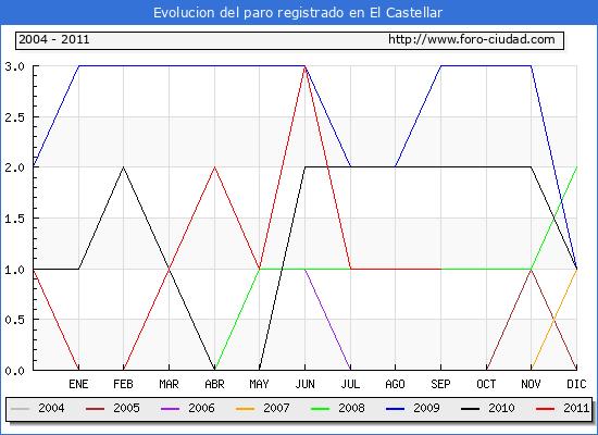 Evolucion  de los datos de parados para el Municipio de EL CASTELLAR hasta SEPTIEMBRE del 2011.