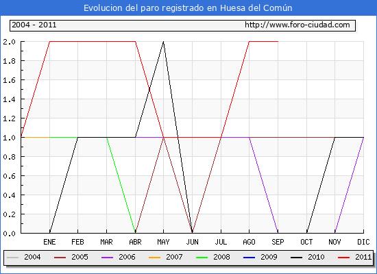 Evolucion  de los datos de parados para el Municipio de HUESA DEL COMUN hasta SEPTIEMBRE del 2011.