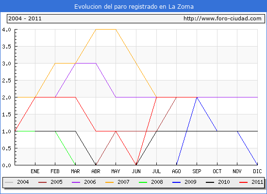 Evolucion  de los datos de parados para el Municipio de LA ZOMA hasta SEPTIEMBRE del 2011.