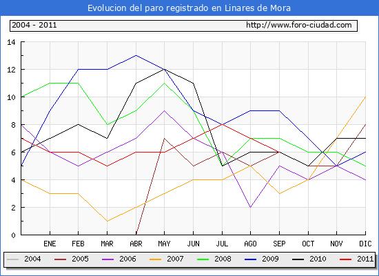 Evolucion  de los datos de parados para el Municipio de LINARES DE MORA hasta SEPTIEMBRE del 2011.